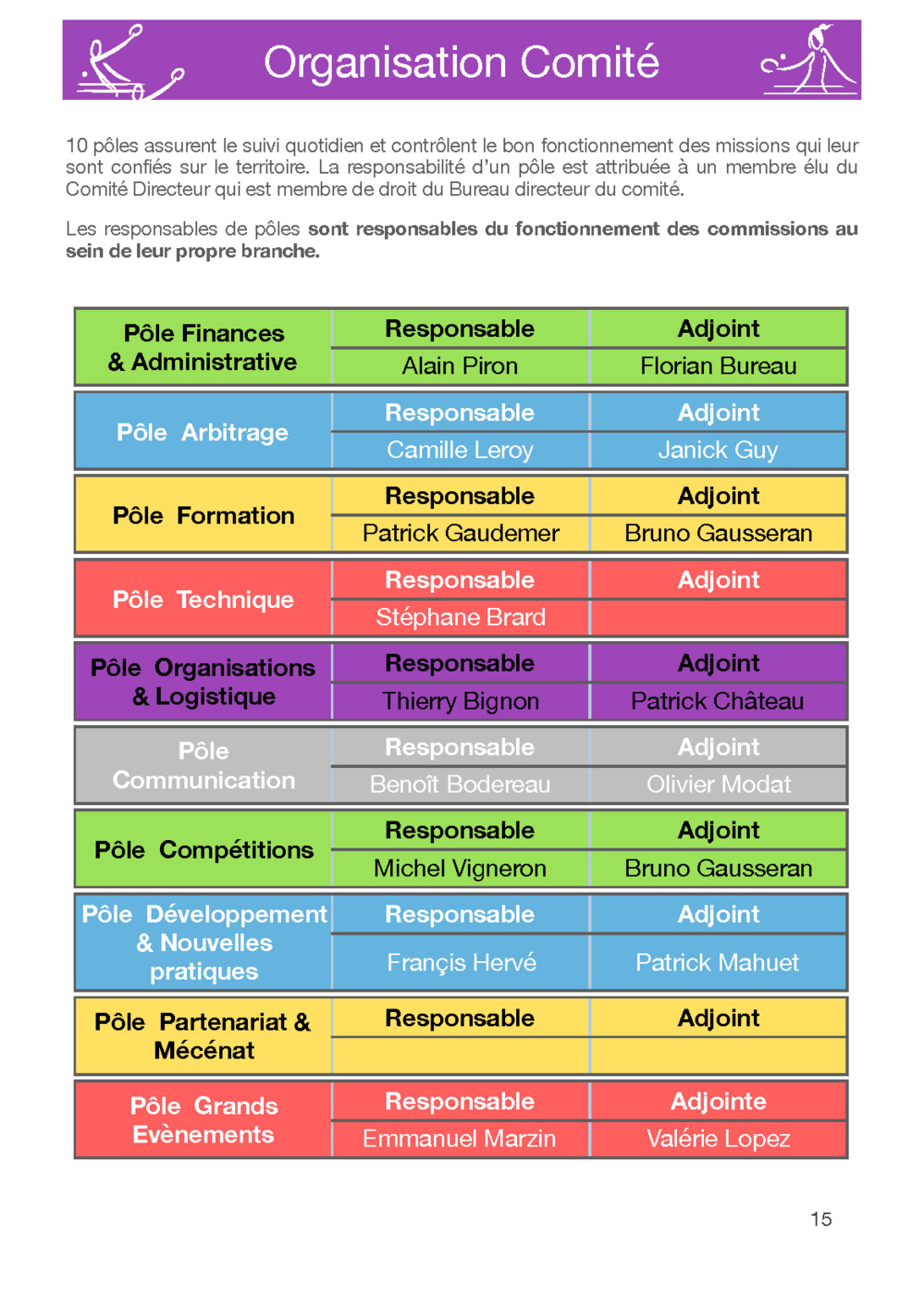 Composition et fonctionnement des pôles