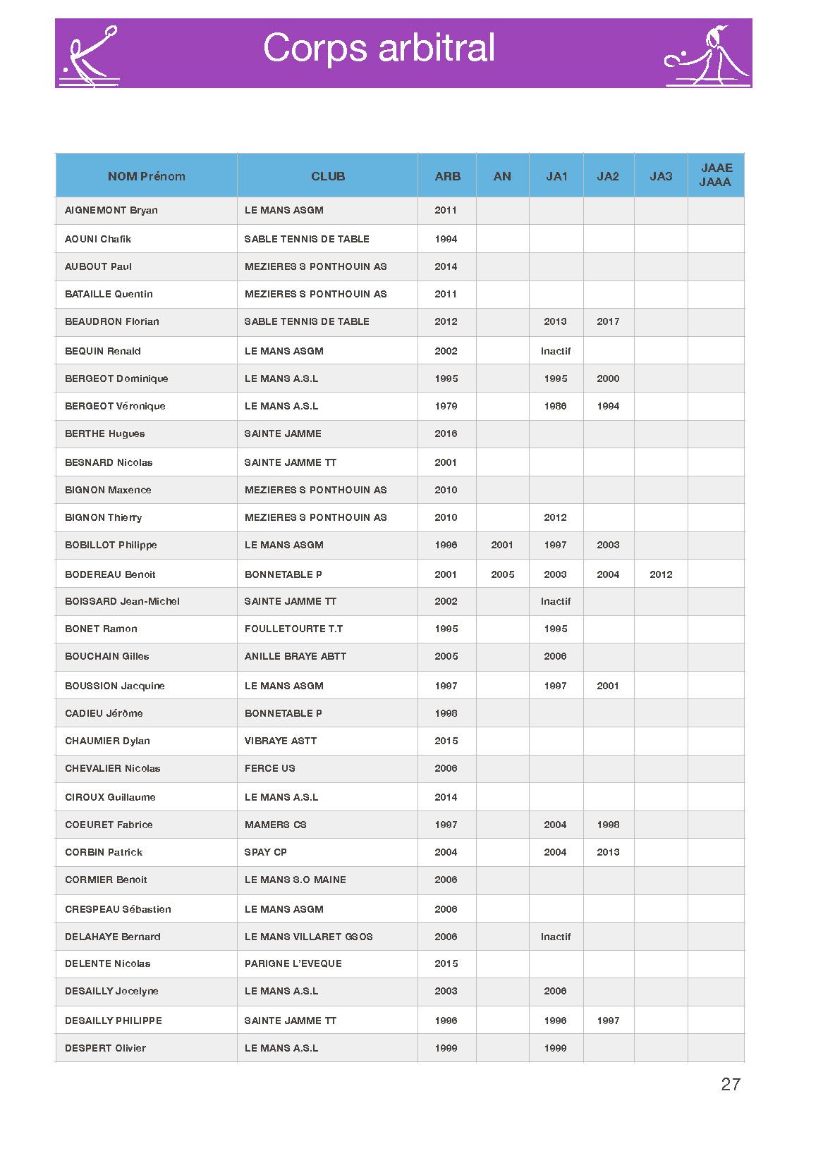 Listes des Arbitres et Juges Arbitres