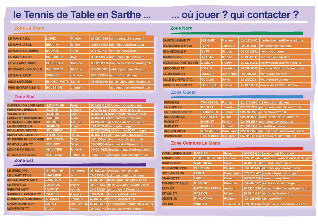 Coordonnées des Clubs Sarthois