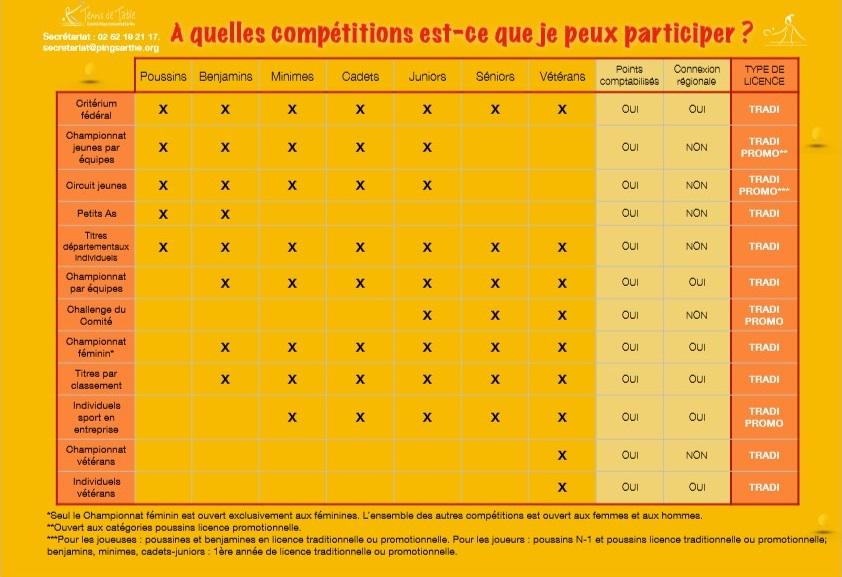 Compétitions en fonction de sa catégorie
